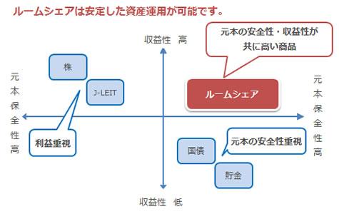 ルームシェアの安全性と収益性表